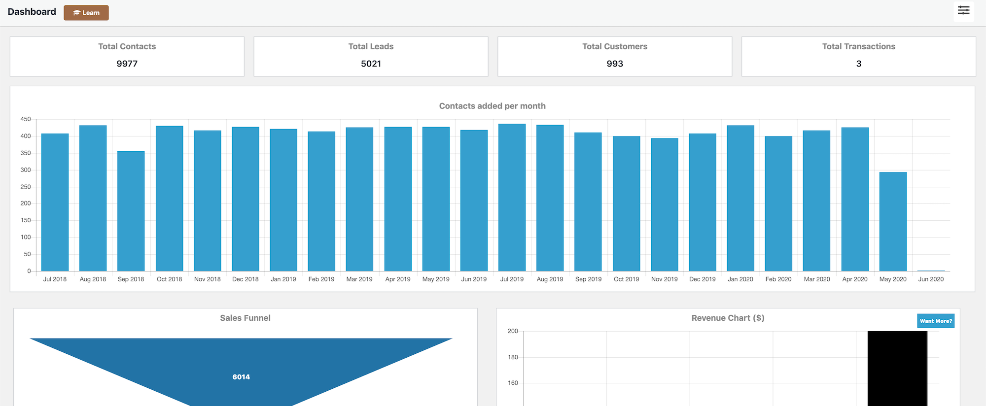 CRM Dashboard - View your financials at a glance
